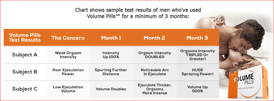 Benefits and side effects of Volume pills